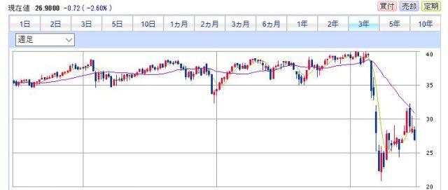 SPYDの株価