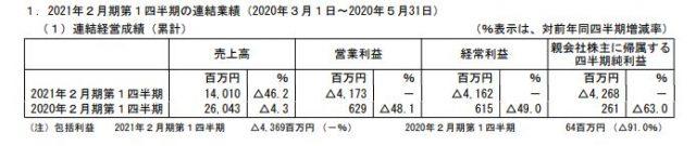 ジーフット2021年2月期の第1四半期の業績