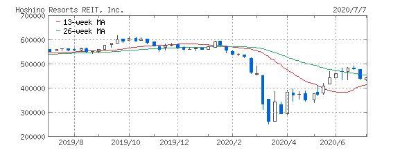 星野リゾートの株価
