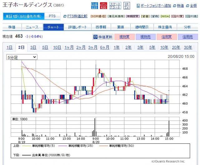 王子ホールディングスの株価
