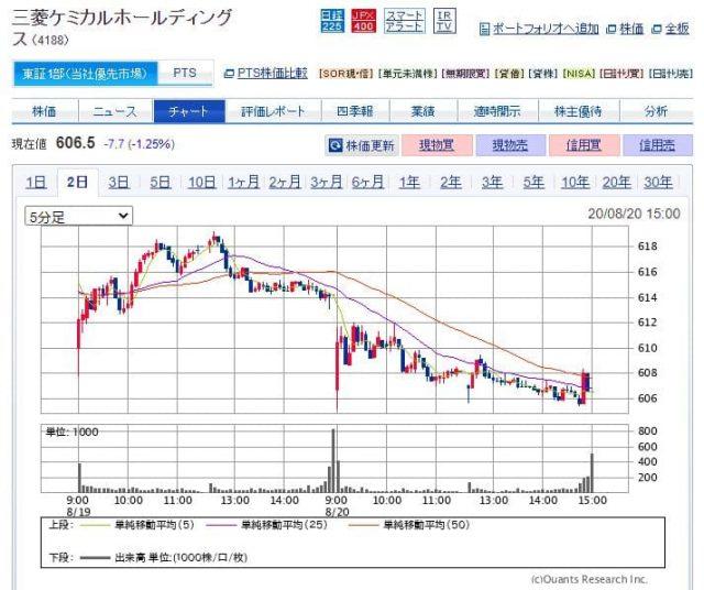 三菱ケミカルの株価