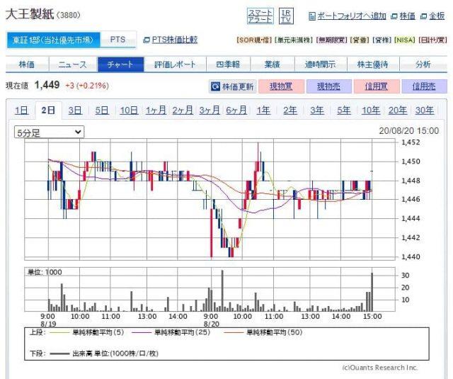 大王製紙の株価