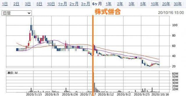株式併合後のオンキヨーの株価