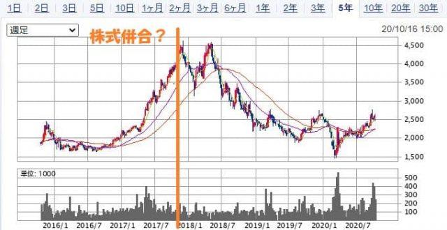 株式併合後の上新電機の株価