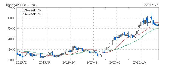 モノタロウの株価のチャート