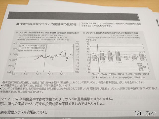 バランスファンドと株式の値動きの比較