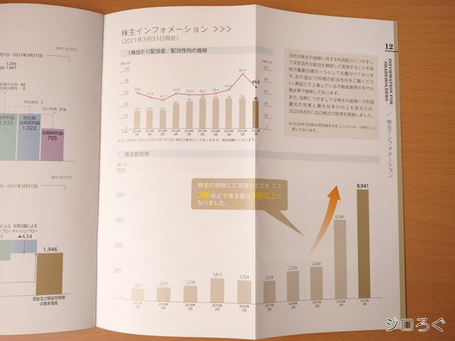減配されたグラフと株主数の伸び