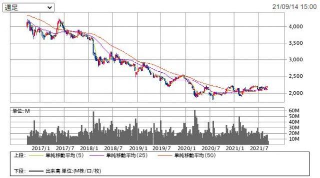 JT202109チャート