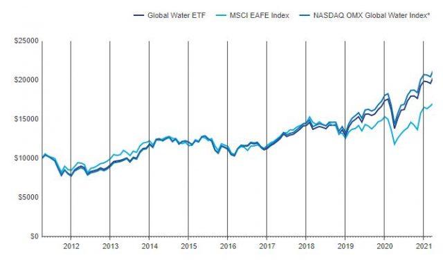 PIOの基準価額の変動